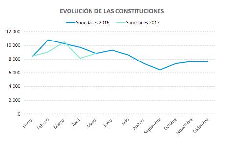 Evolución de constituciones empresas nueva creación